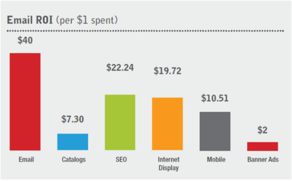 L'Email Marketing rimane uno dei più potenti canali di marketing