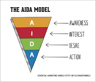modello-aida-marketing