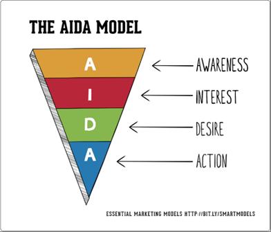 modello-aida-marketing