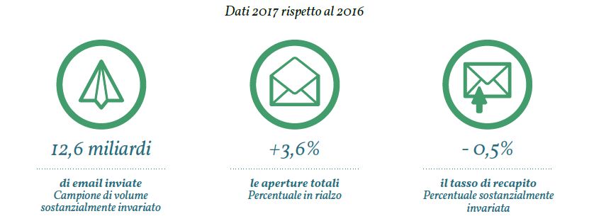Email Marketing: tutti i dati del 2017